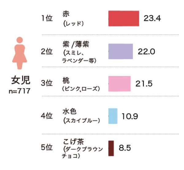 女の子色に関するアンケート結果