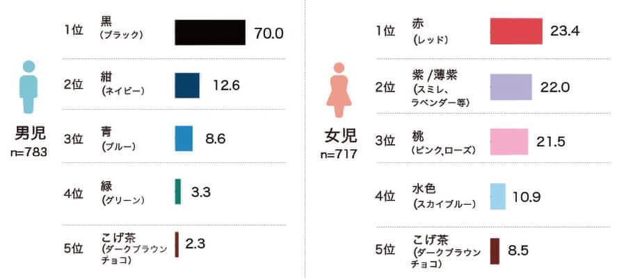 ランドセル工業会の色に関するアンケート